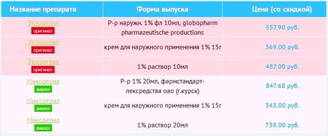 ЭКЗОСТАТ - инструкция по применению, цена, отзывы и аналоги