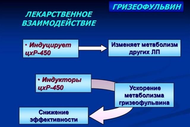 МАЗЬ ГРИЗЕООФУЛЬВИН - инструкция по применению, цена, отзывы и аналоги