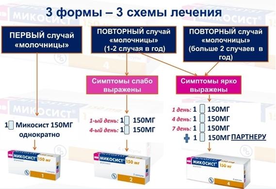 МИКОСИСТ - Инструкция по применению, цена, отзывы и аналоги