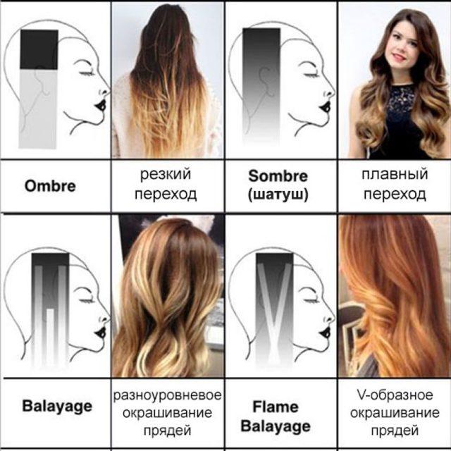 Омбре на каре: 6 окрашиваний на темные волосы с удлинением, сложная покраска асимметричного на тонкие, блонд боб корней, растяжка цвета