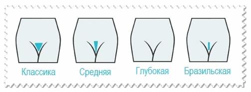 Шугаринг: глубокое бикини в домашних условиях, отзывы о пасте для интимной зоны самостоятельно, как сделать самой себе пошагово