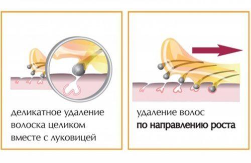 Как пользоваться сахарной пастой в картридже - в каких пропорциях смешивать сахарную пасту, как ее можно разогреть, подготовка кожи к депиляции, процесс проведения, уход за кожей после; виды пасты в картриджах: твердые, средней жесткости, мягкие